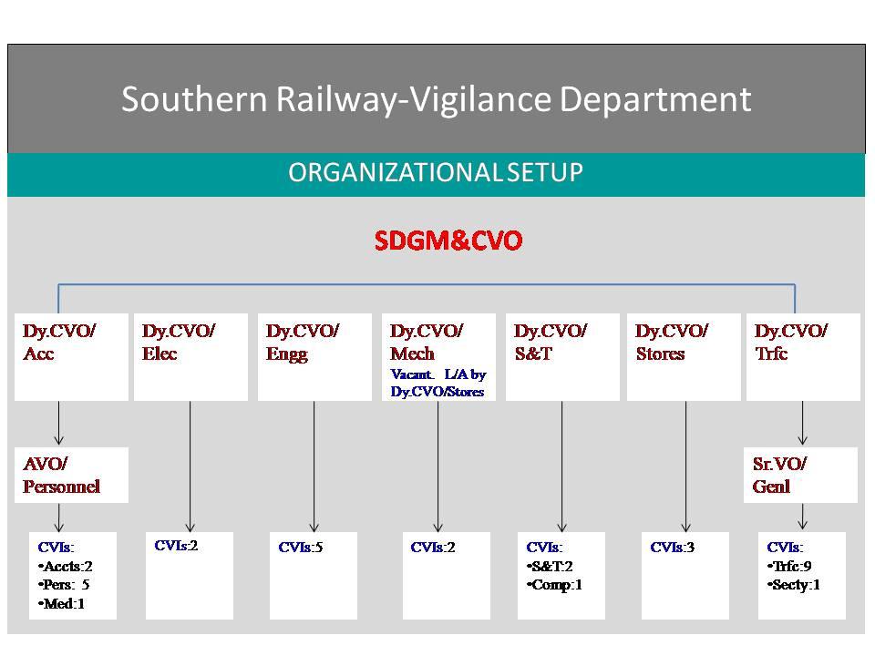 Southern Railway - Vigilance Organisation Chart